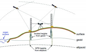 GPS heights are derived from the ellipsoid, whereas leveled heights for the CGVD2013 are derived from the difference between the geoid and the surface.
