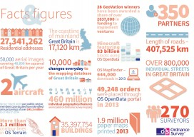 Facts and figures about Ordnance Survey