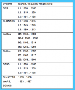 Table 1 - GNSS signals and frequencies