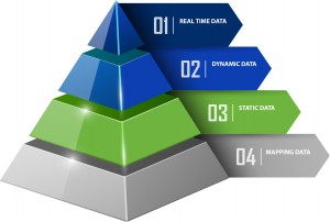 Traffic Data Value Pyramid