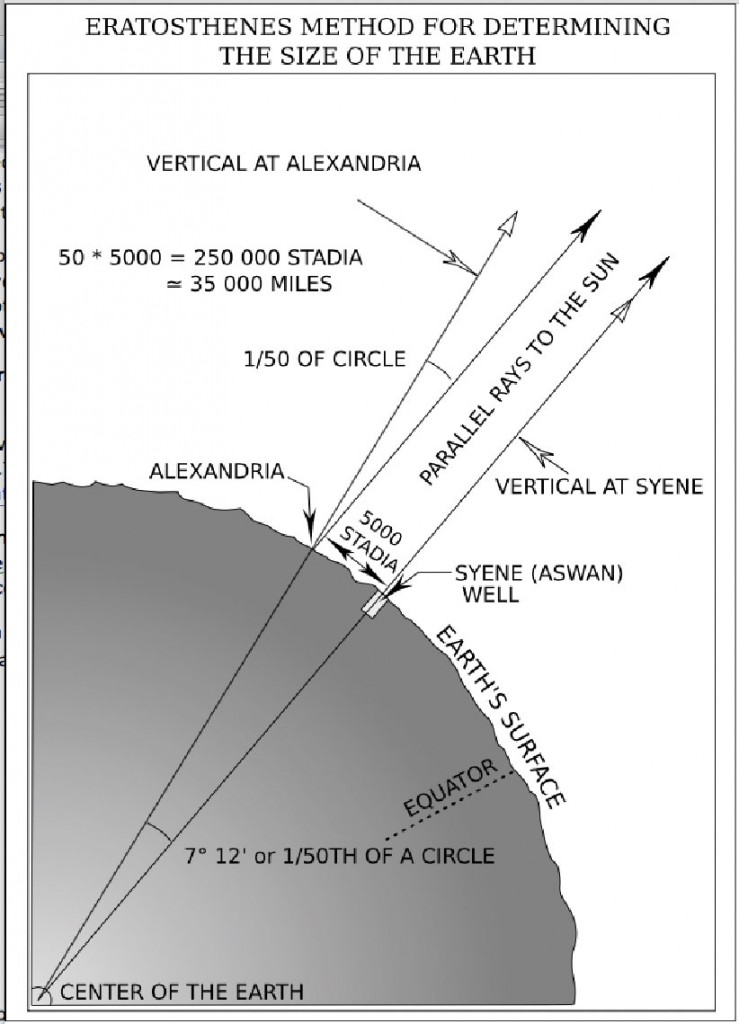 Eratosthenes' method for determining the Earth's circumference.