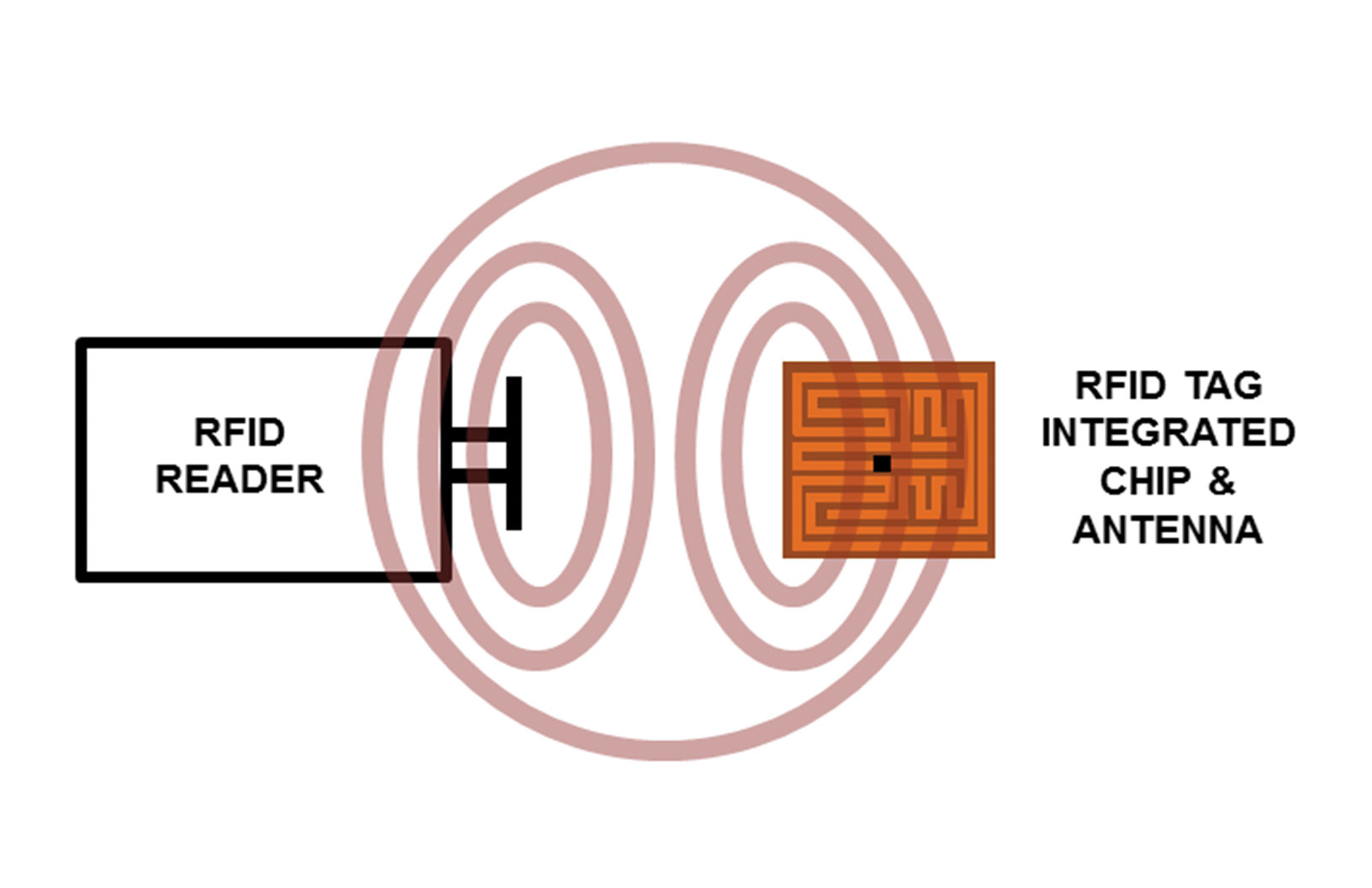 A simplified view of an RFID reader and chip coupling by propagation means, typical of higher frequency systems. Note that the actual chip (shown as a black blip among the antenna pattern of the tag on the right) may be near microscopic.