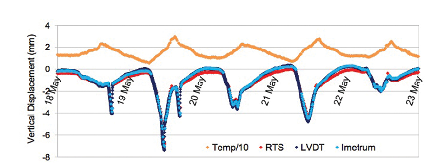 Vertical displacement over a week: compared are measurements from the Imetrum system, a robotic total station, and a linear variable displacement transducer.