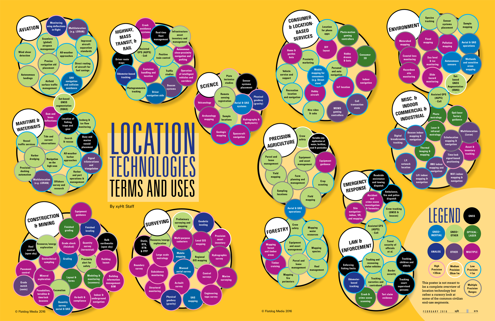 Location Tech Poster