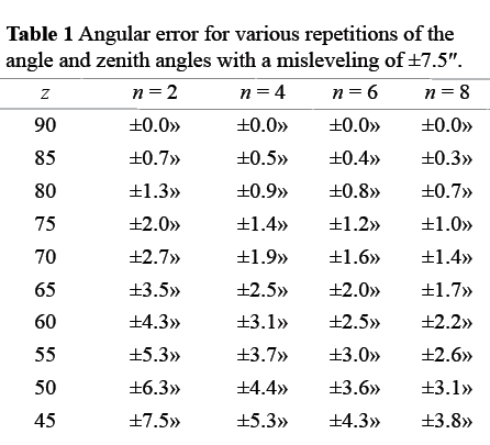A Correctly Weighted Least Squares Adjustment, Part 3