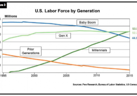 Figure 3 US labor force by generation: prior generations, generation x, millennials, baby boomers, 1995 - 2015