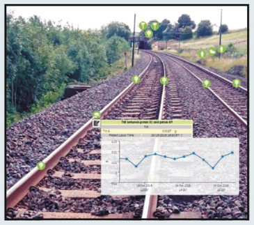 A virtual sensor displays the slope between two prisms on a train track. The software enables users to correlate and analyze data from many different types of sensors in real time.