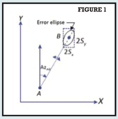 Foundations for Computing Error Ellipses, figure 1