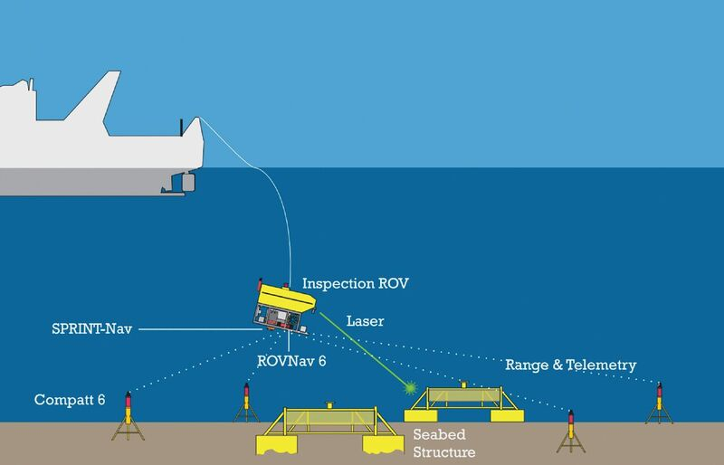 How the ROV works with the equipment. Credit: Sonardyne.