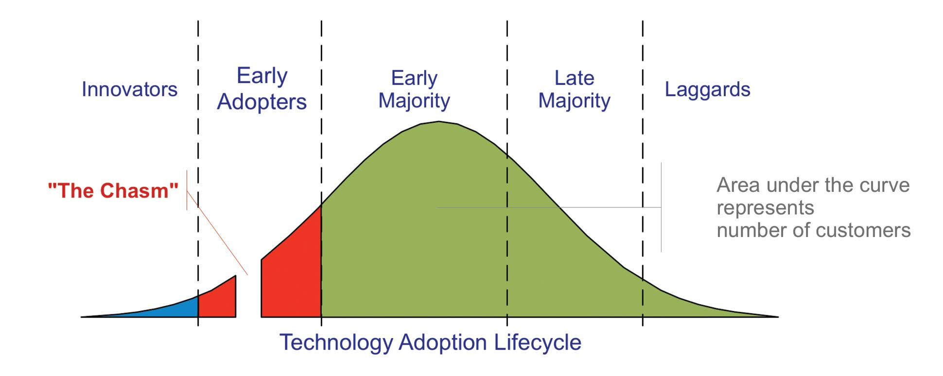 Over time, successful technology migrates from early adopters into mainstream users. Credit: Crossing the Chasm, Geoffrey Moore.