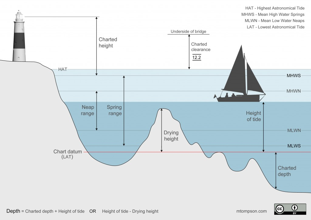 Tidal heights and chart datum