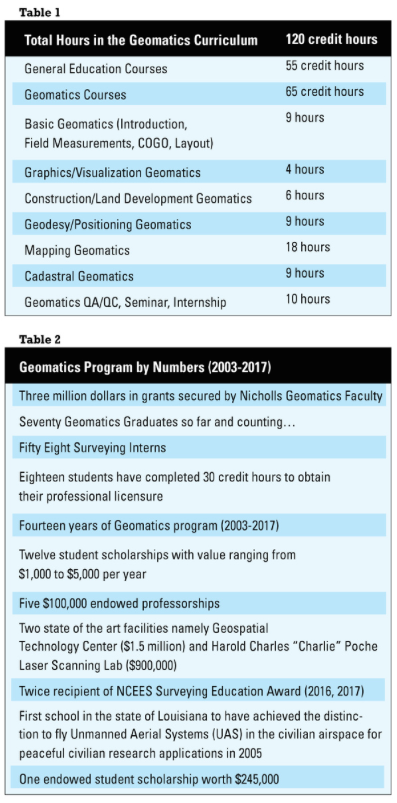 Nicholls University tables, xyHt geomantics programme profile, xyHt August 2017