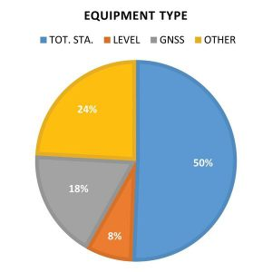 "FIGURE 1: Percentage of each predominant type of surveying and map- ping equipment reported stolen from 2002 through May 2017 (n > 500). The ""other"" category includes data collectors, field computers, and miscellaneous high-value surveying equip- ment items stolen during this time period."