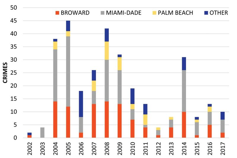 Number of crimes involving surveying and mapping equipment by year. Data is organized into three urban countries in the southeastern FL tri-county area and other counties.