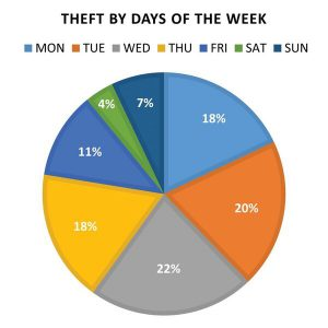 FIGURE 5: Distribution of survey equipment thefts, including office break-ins, by days of the week (n = 313).