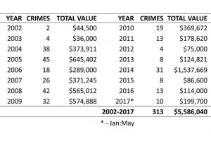 TABLE 1: Summary of crimes involving surveying and mapping equipment.